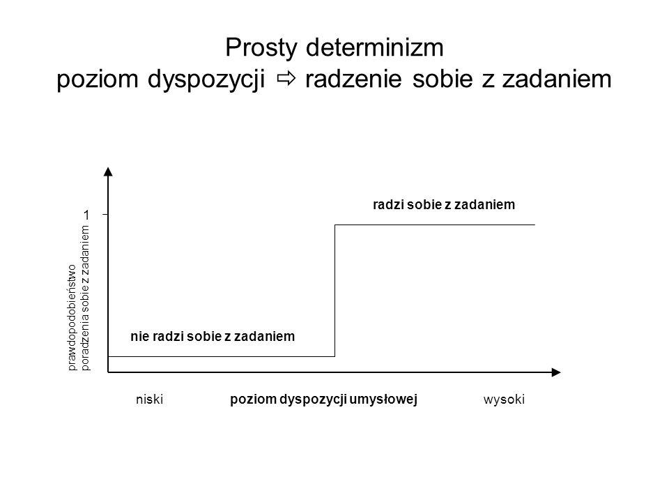 Prosty determinizm poziom dyspozycji  radzenie sobie z zadaniem