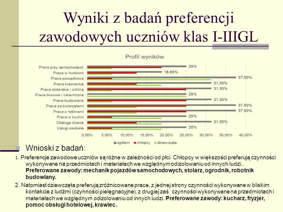 Wyniki z badań preferencji zawodowych uczniów klas I-IIIGL
