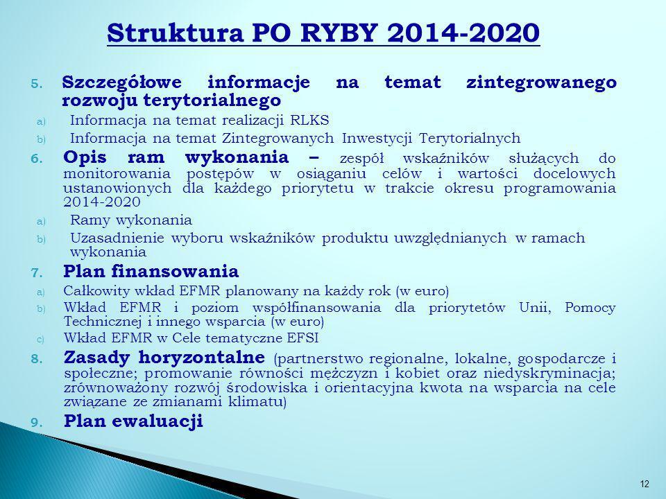 Struktura PO RYBY 2014-2020 Szczegółowe informacje na temat zintegrowanego rozwoju terytorialnego.