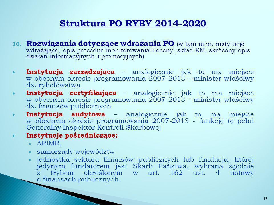 Struktura PO RYBY 2014-2020