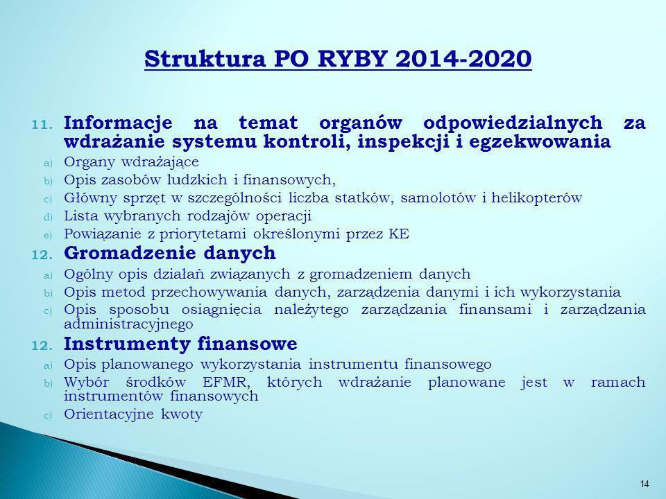 Struktura PO RYBY 2014-2020 Informacje na temat organów odpowiedzialnych za wdrażanie systemu kontroli, inspekcji i egzekwowania.