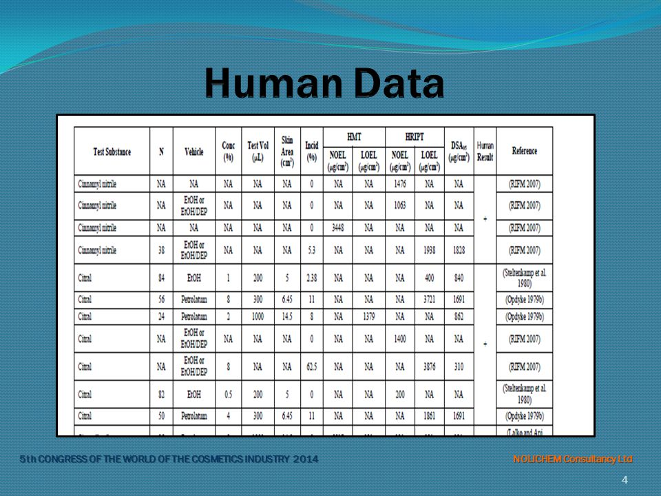 Human Data 200 / 10 safety factor