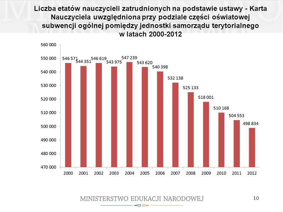 Liczba etatów nauczycieli zatrudnionych na podstawie ustawy - Karta Nauczyciela uwzględniona przy podziale części oświatowej subwencji ogólnej pomiędzy jednostki samorządu terytorialnego w latach 2000-2012