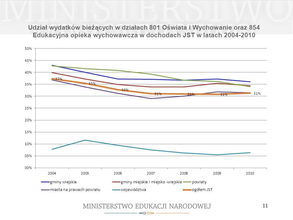 Udział wydatków bieżących w działach 801 Oświata i Wychowanie oraz 854 Edukacyjna opieka wychowawcza w dochodach JST w latach 2004-2010