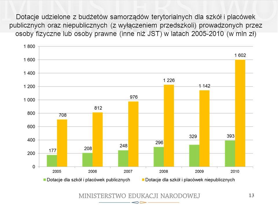Dotacje udzielone z budżetów samorządów terytorialnych dla szkół i placówek publicznych oraz niepublicznych (z wyłączeniem przedszkoli) prowadzonych przez osoby fizyczne lub osoby prawne (inne niż JST) w latach 2005-2010 (w mln zł)