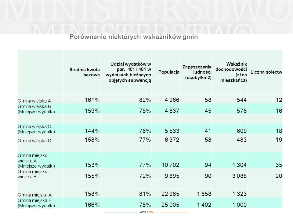 Porównanie niektórych wskaźników gmin