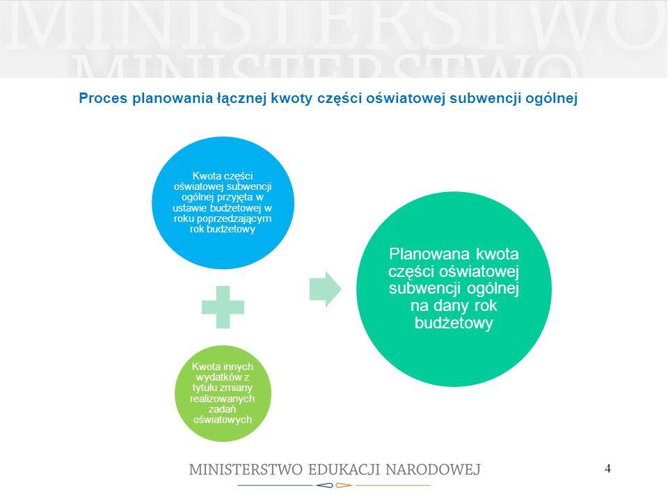 Proces planowania łącznej kwoty części oświatowej subwencji ogólnej