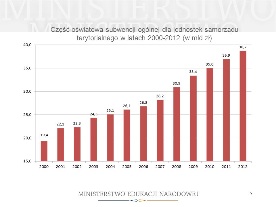 Część oświatowa subwencji ogólnej dla jednostek samorządu terytorialnego w latach 2000-2012 (w mld zł)