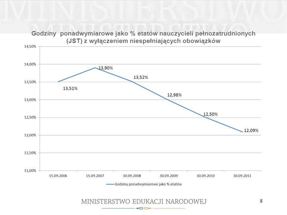 Godziny ponadwymiarowe jako % etatów nauczycieli pełnozatrudnionych (JST) z wyłączeniem niespełniających obowiązków