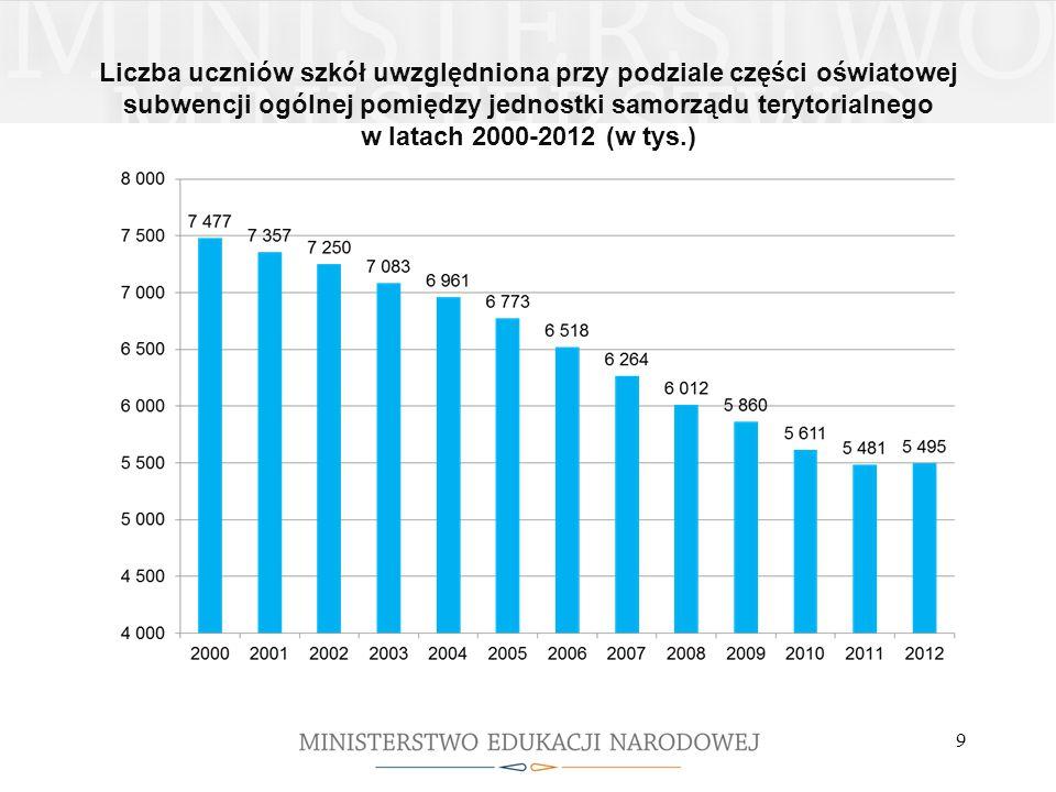 Liczba uczniów szkół uwzględniona przy podziale części oświatowej subwencji ogólnej pomiędzy jednostki samorządu terytorialnego w latach 2000-2012 (w tys.)