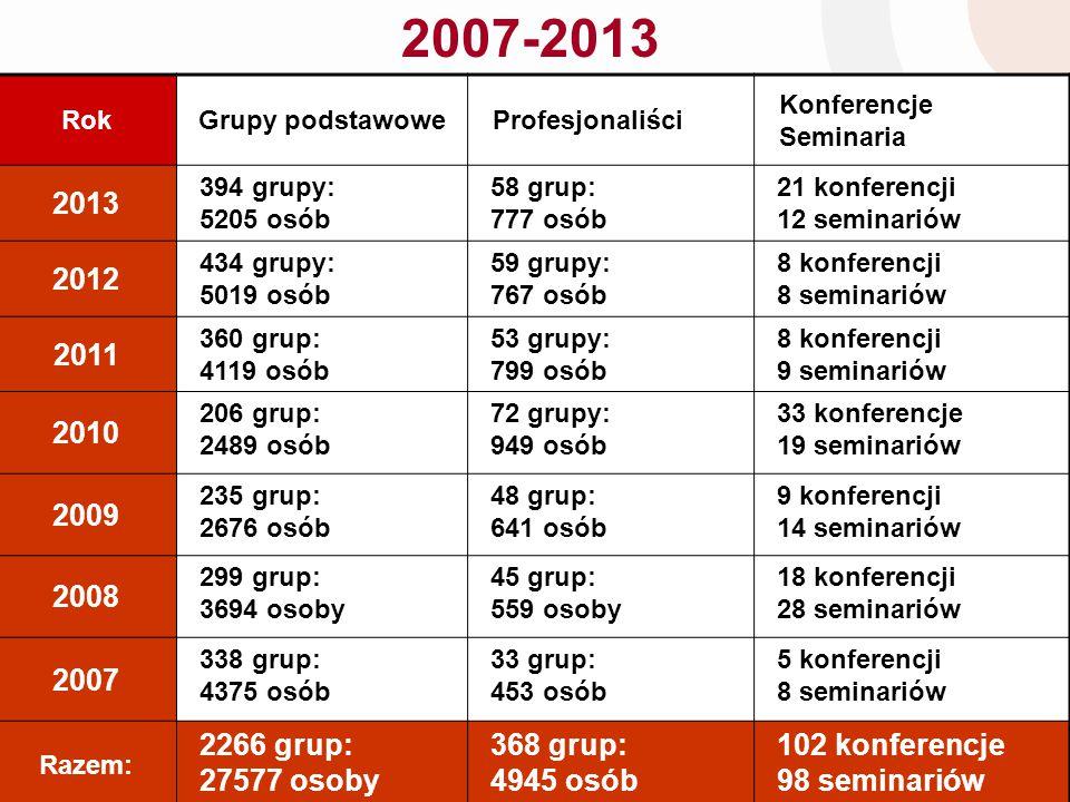 2007-2013 Rok. Grupy podstawowe. Profesjonaliści. Konferencje. Seminaria. 2013. 394 grupy: 5205 osób.
