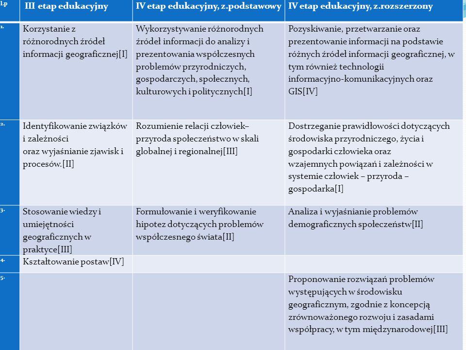 IV etap edukacyjny, z.podstawowy IV etap edukacyjny, z.rozszerzony