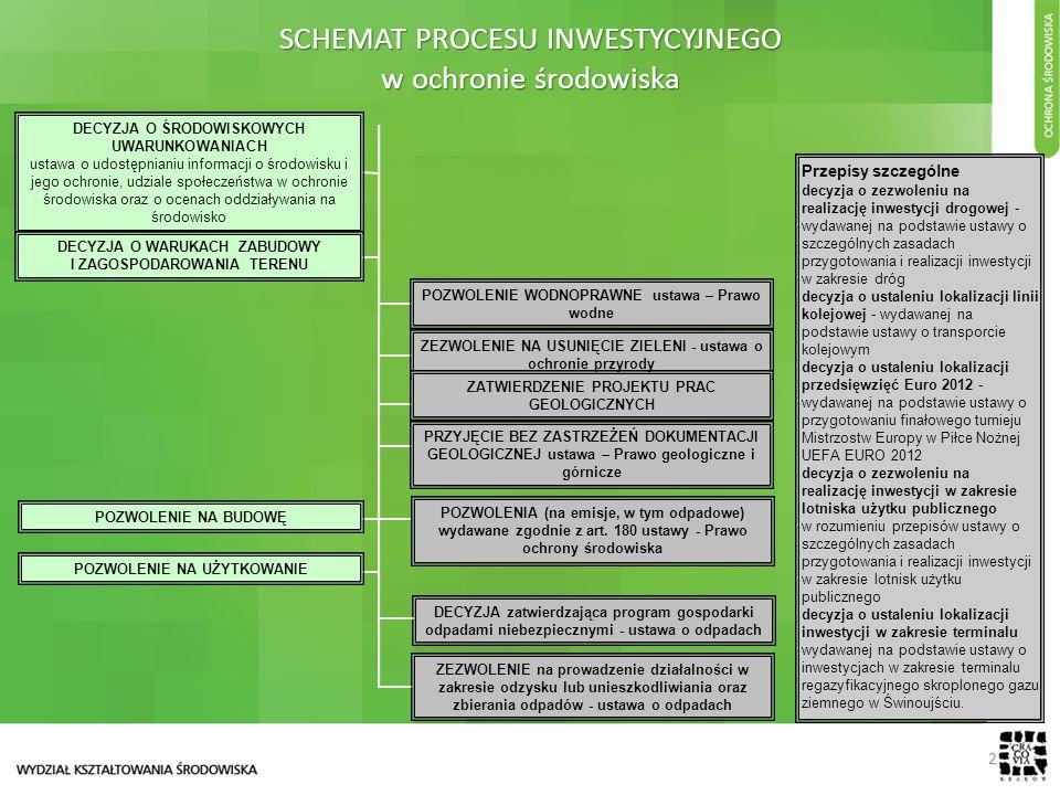 SCHEMAT PROCESU INWESTYCYJNEGO w ochronie środowiska