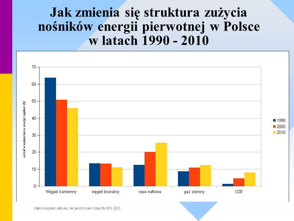 Jak zmienia się struktura zużycia nośników energii pierwotnej w Polsce w latach 1990 - 2010