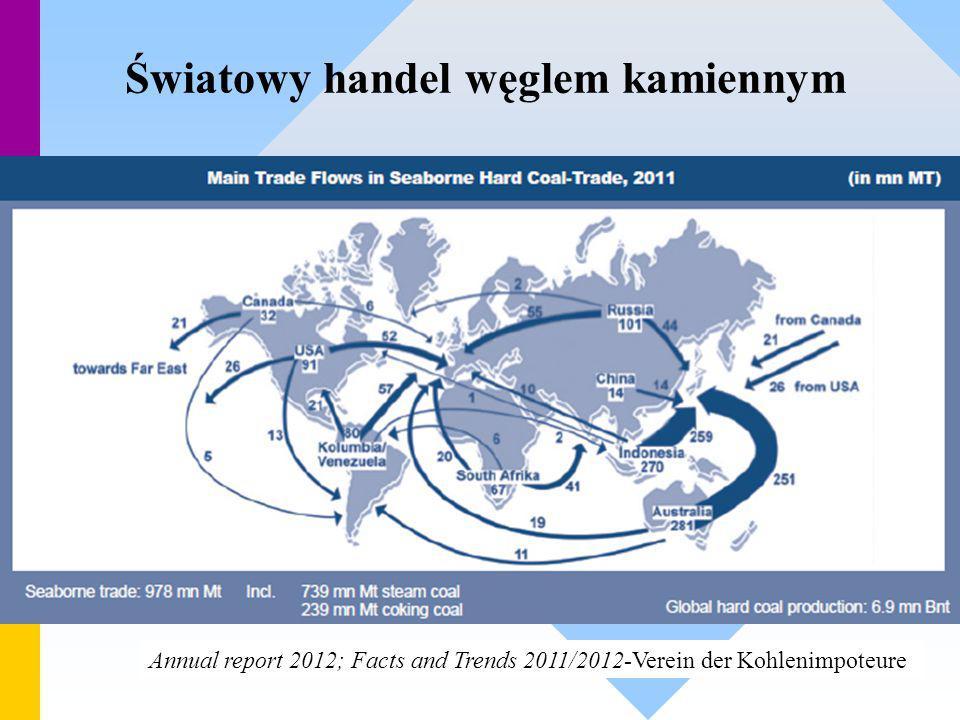 Światowy handel węglem kamiennym