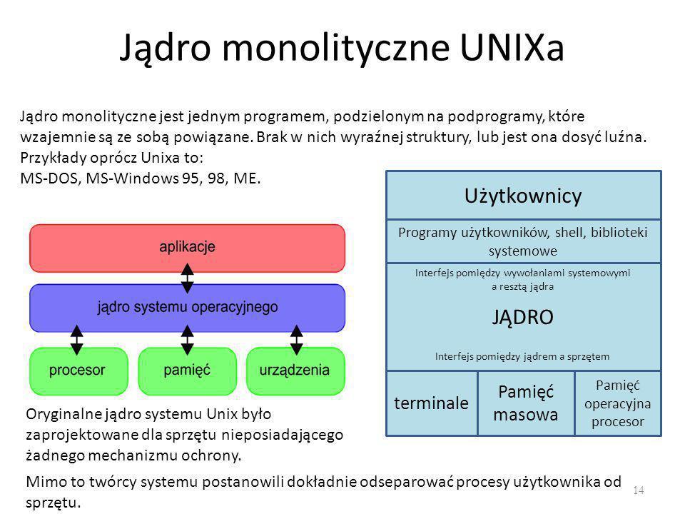 Jądro monolityczne UNIXa