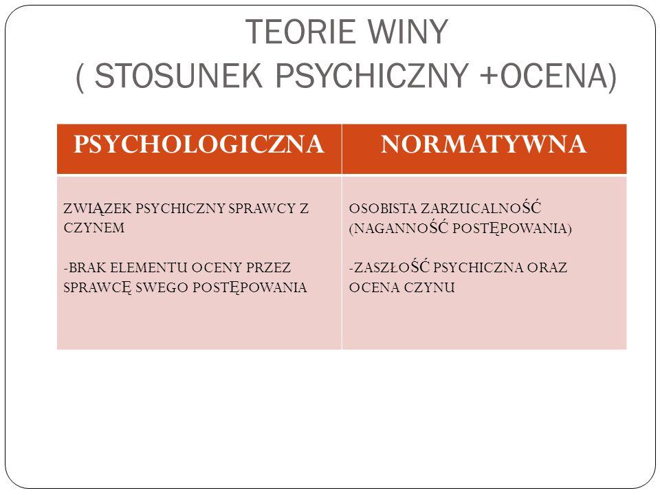 TEORIE WINY ( STOSUNEK PSYCHICZNY +OCENA)