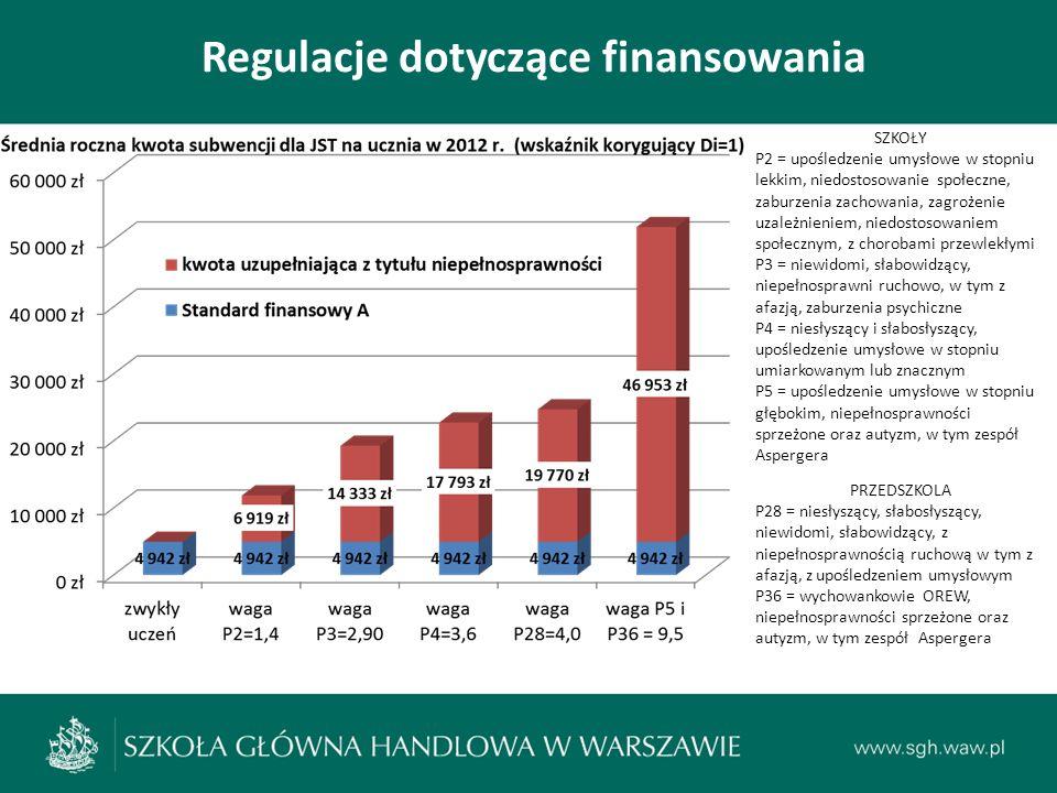 Regulacje dotyczące finansowania