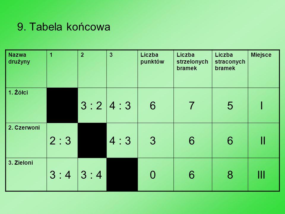 9. Tabela końcowa 3 : 2 4 : 3 6 7 5 I 2 : 3 II 3 : 4 8 III