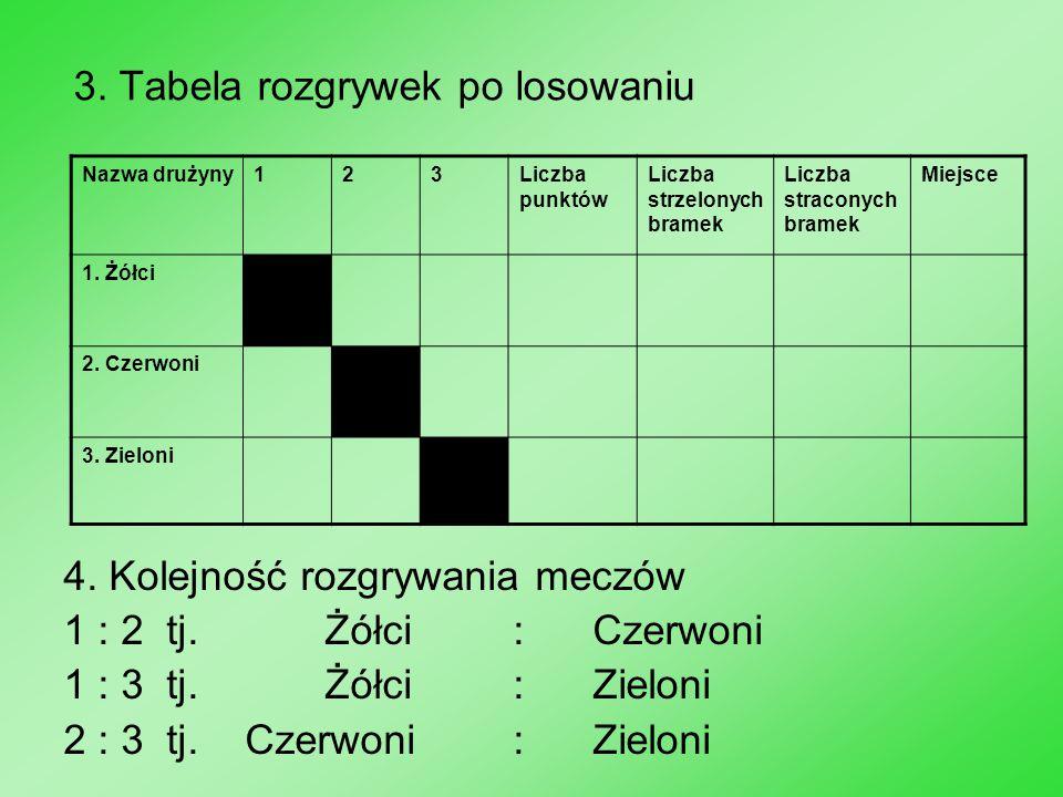 3. Tabela rozgrywek po losowaniu