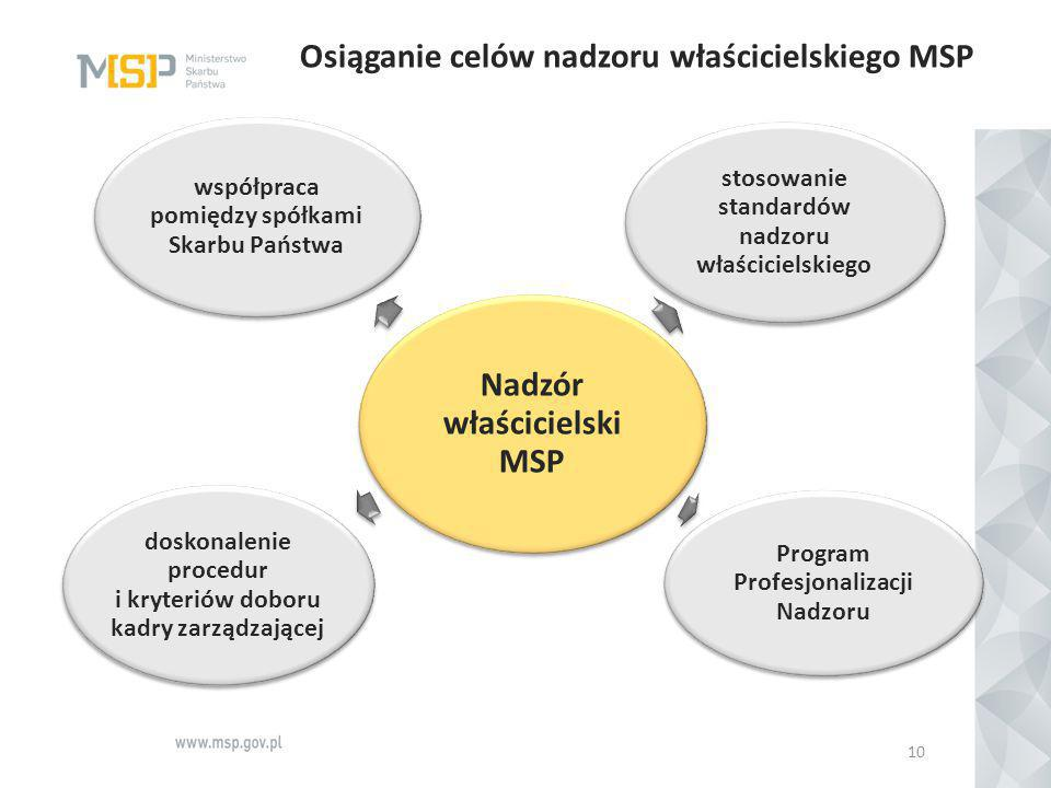 Osiąganie celów nadzoru właścicielskiego MSP