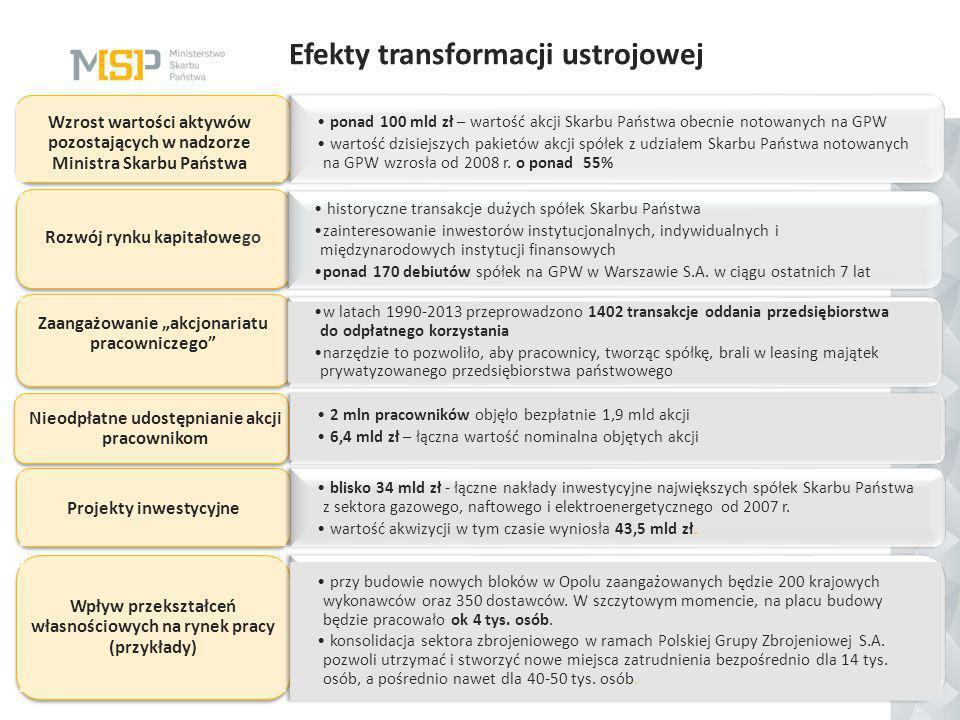 Efekty transformacji ustrojowej