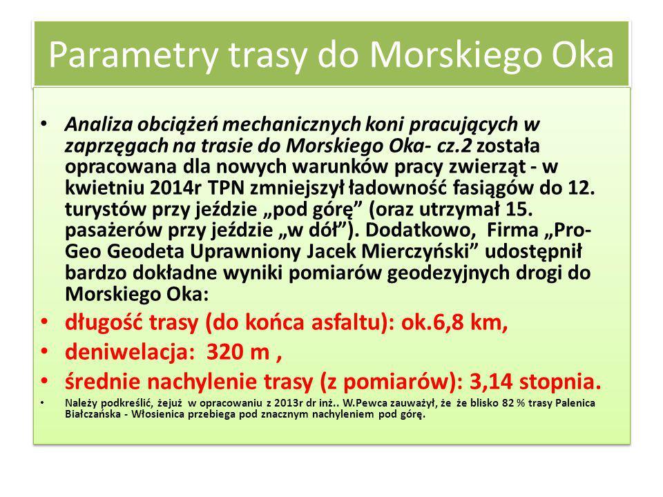 Parametry trasy do Morskiego Oka