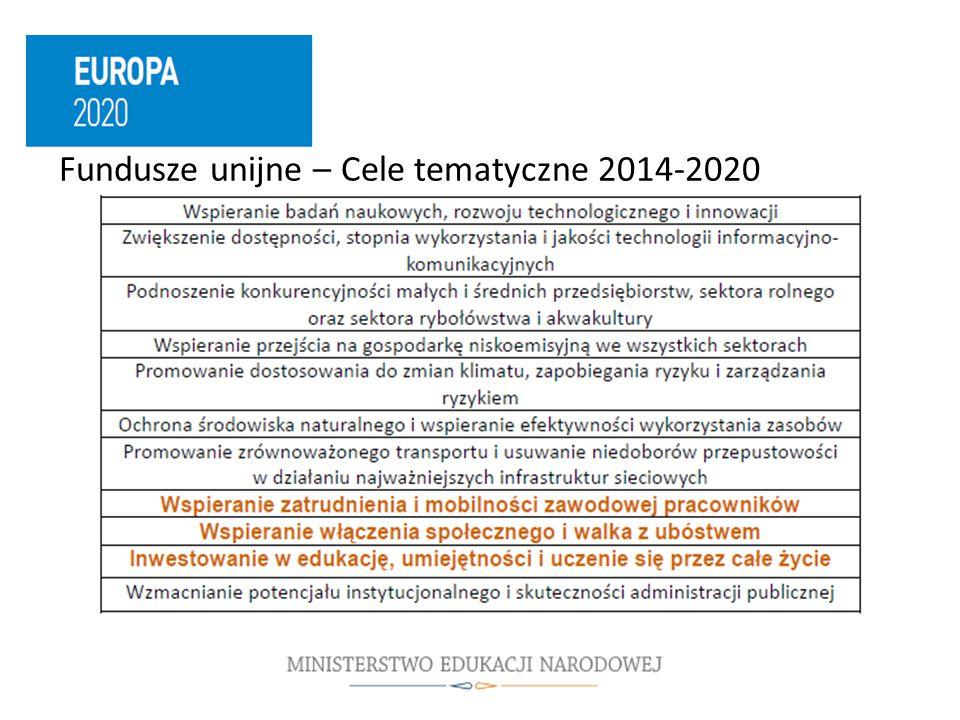 Fundusze unijne – Cele tematyczne 2014-2020