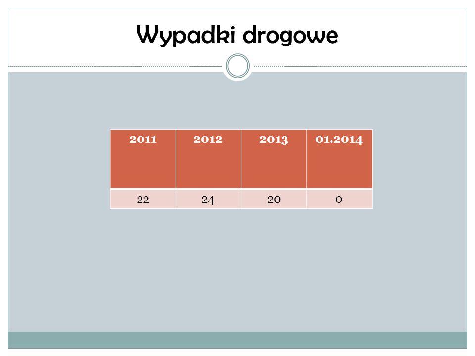 Wypadki drogowe 2011 2012 2013 01.2014 22 24 20