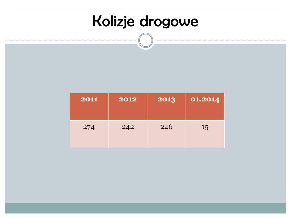 Kolizje drogowe 2011 2012 2013 01.2014 274 242 246 15