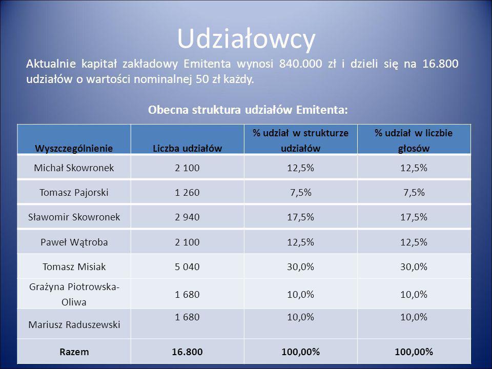 Udziałowcy Aktualnie kapitał zakładowy Emitenta wynosi 840.000 zł i dzieli się na 16.800 udziałów o wartości nominalnej 50 zł każdy.