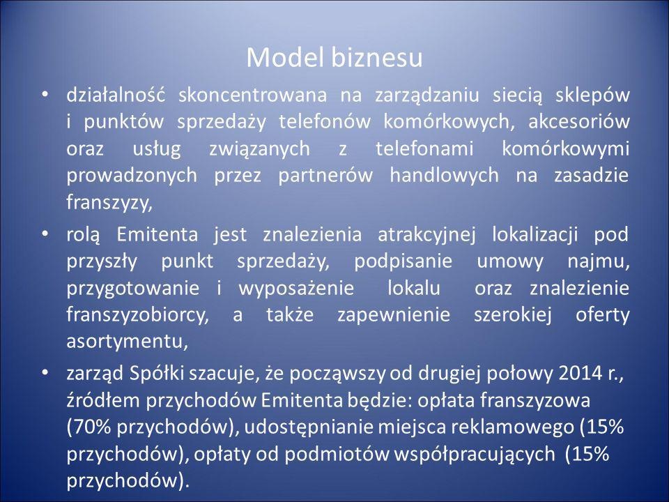 Model biznesu