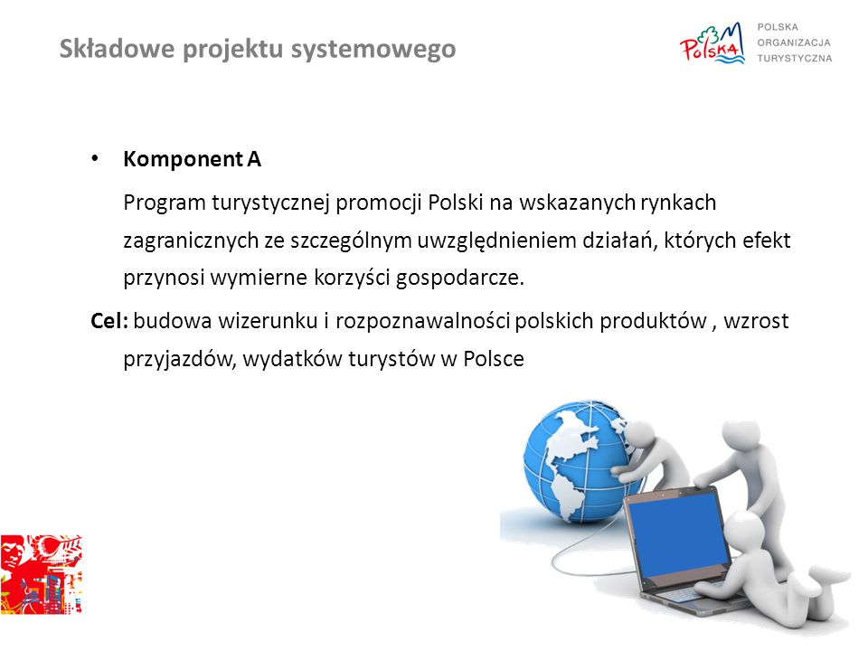 Składowe projektu systemowego