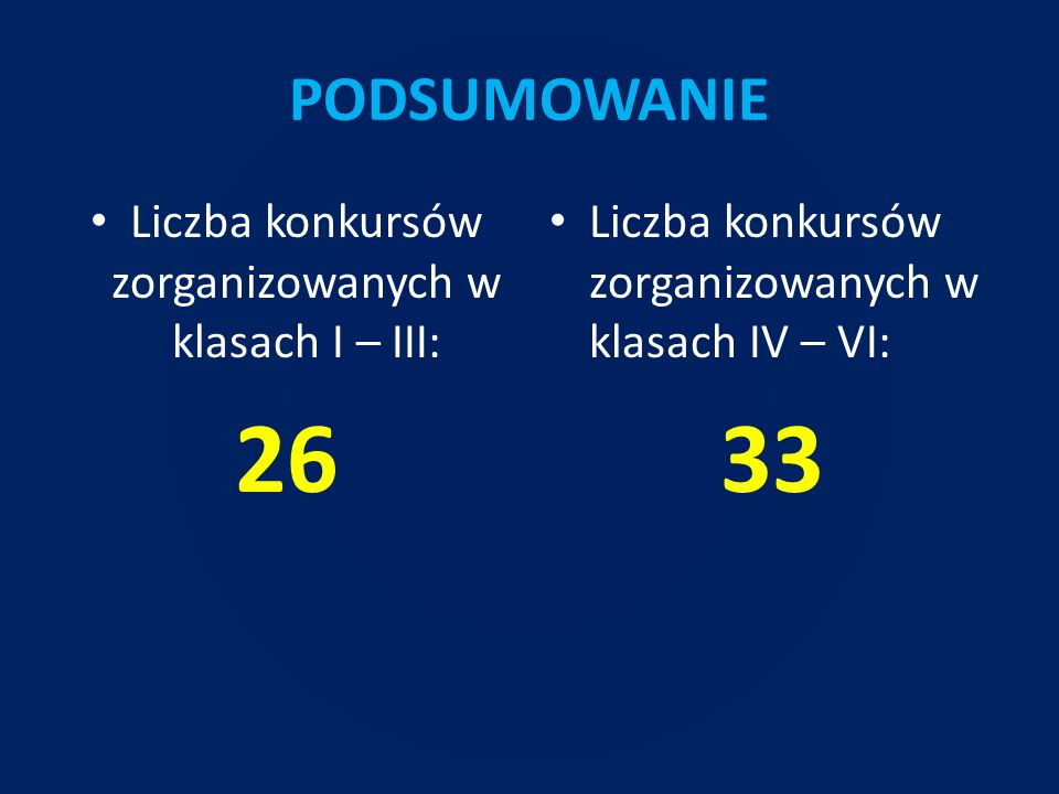 Liczba konkursów zorganizowanych w klasach I – III: