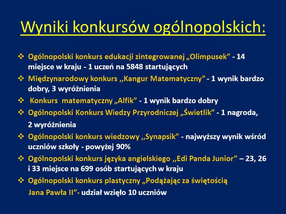 Wyniki konkursów ogólnopolskich: