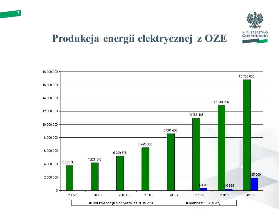 Produkcja energii elektrycznej z OZE