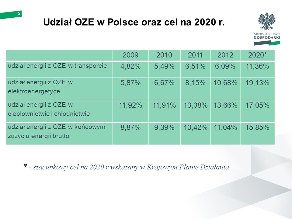 Udział OZE w Polsce oraz cel na 2020 r.