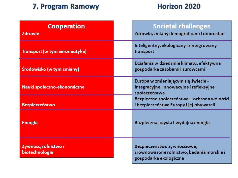 7. Program Ramowy Horizon 2020 Cooperation Societal challenges Zdrowie
