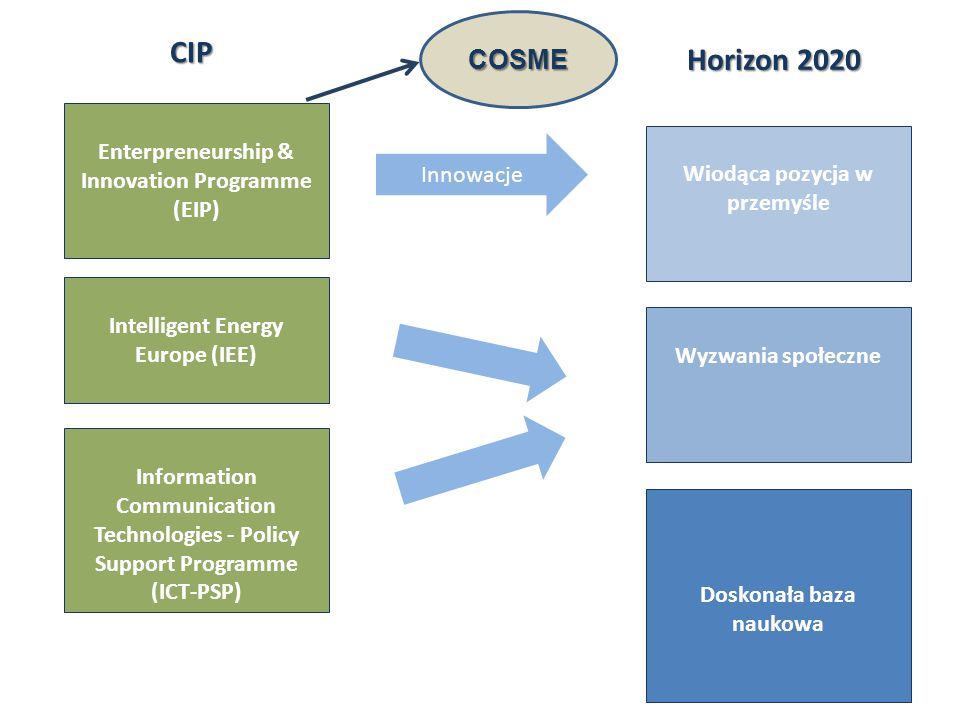 CIP Horizon 2020 COSME Enterpreneurship & Innovation Programme (EIP)