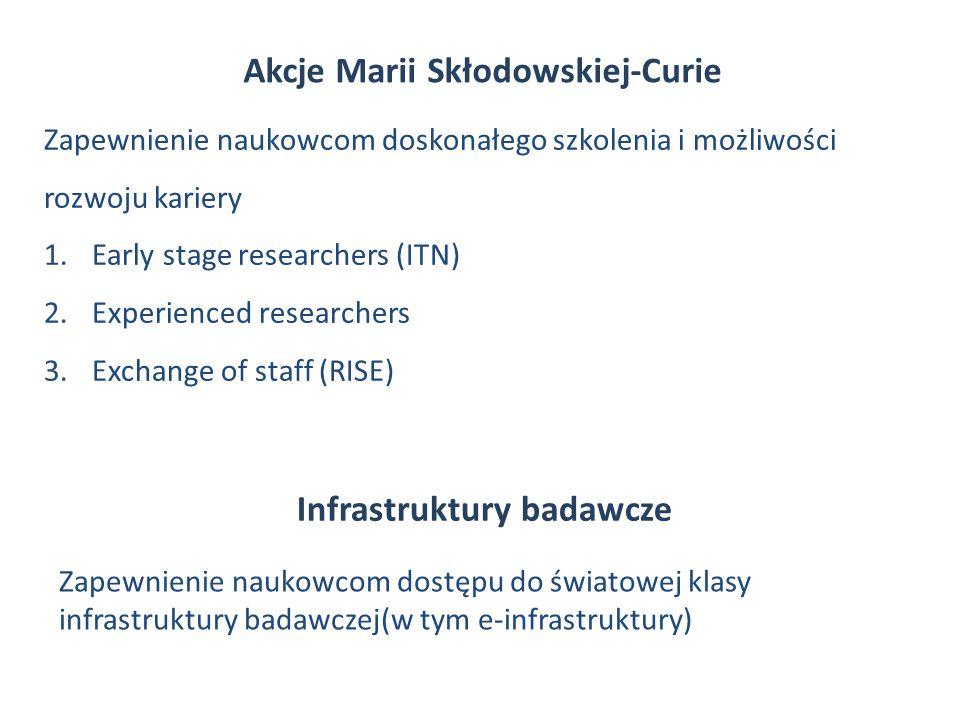 Akcje Marii Skłodowskiej-Curie Infrastruktury badawcze