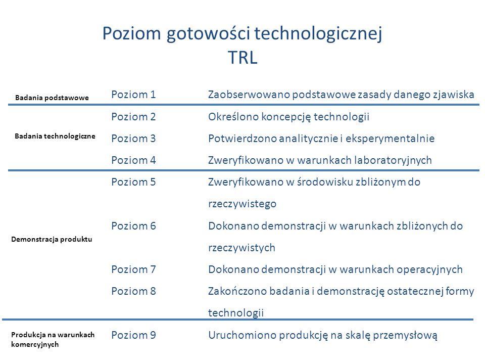 Poziom gotowości technologicznej TRL