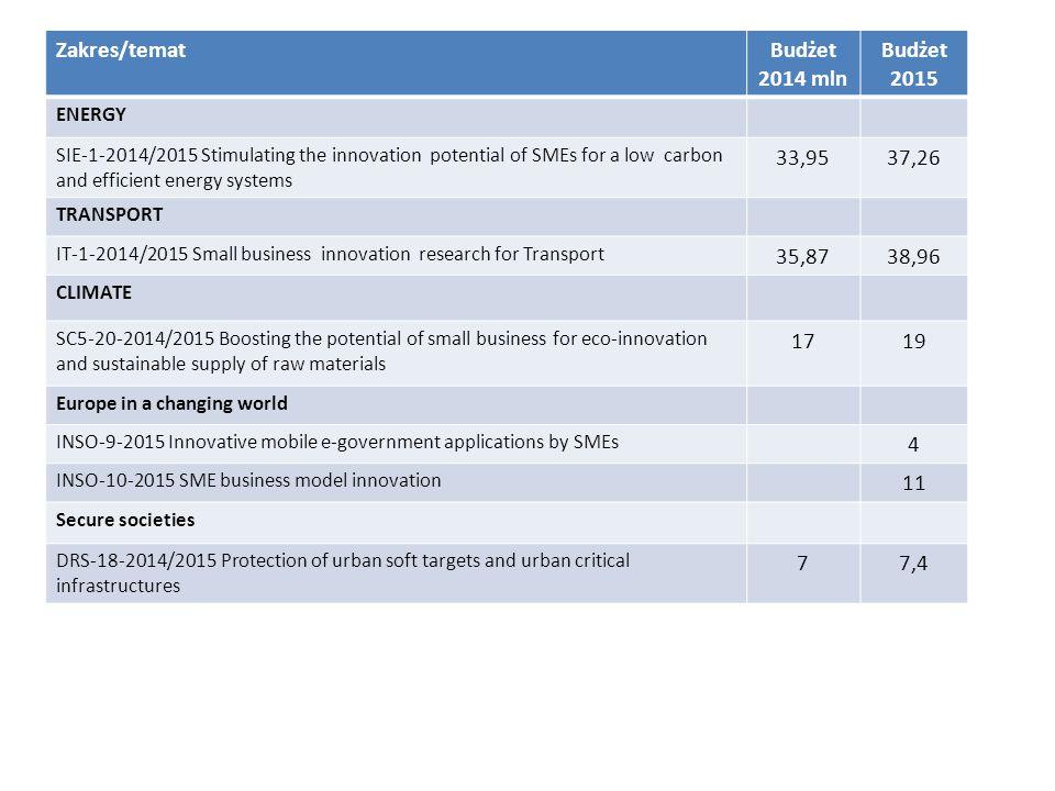 Zakres/temat Budżet 2014 mln Budżet 2015 33,95 37,26 35,87 38,96 17 19