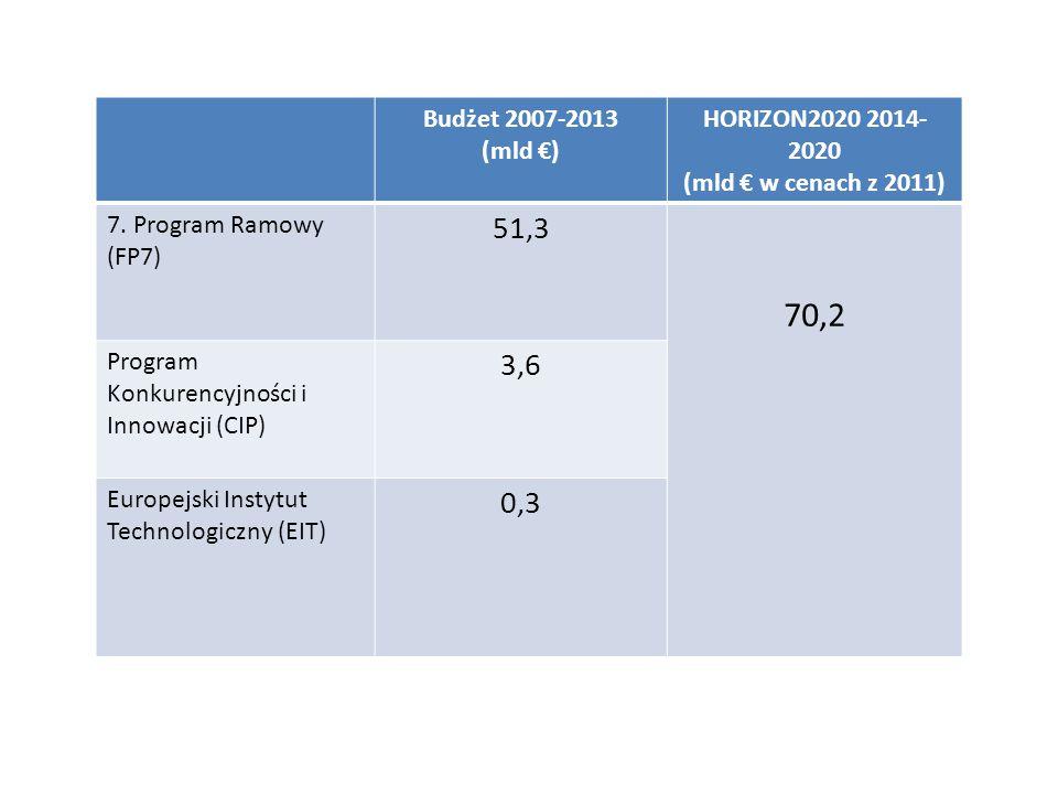 70,2 51,3 3,6 0,3 Budżet 2007-2013 (mld €) HORIZON2020 2014-2020