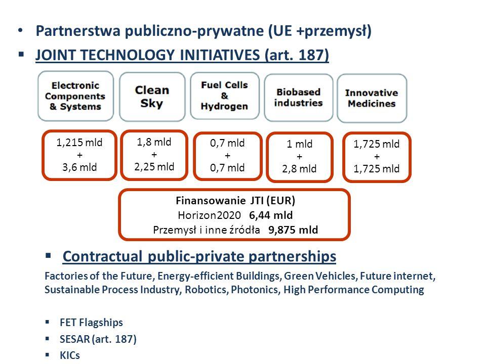 LKP PCz - Horizon 2020 - spotkanie informacyjne