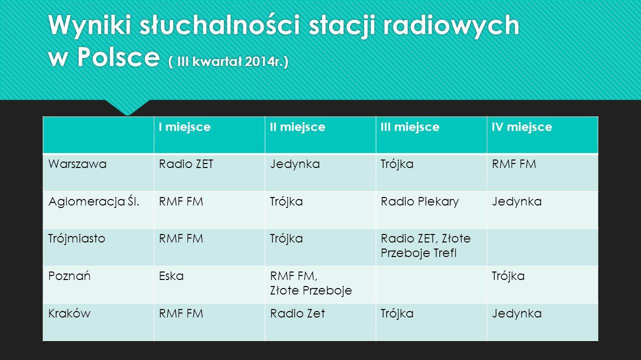 Wyniki słuchalności stacji radiowych w Polsce ( III kwartał 2014r.)