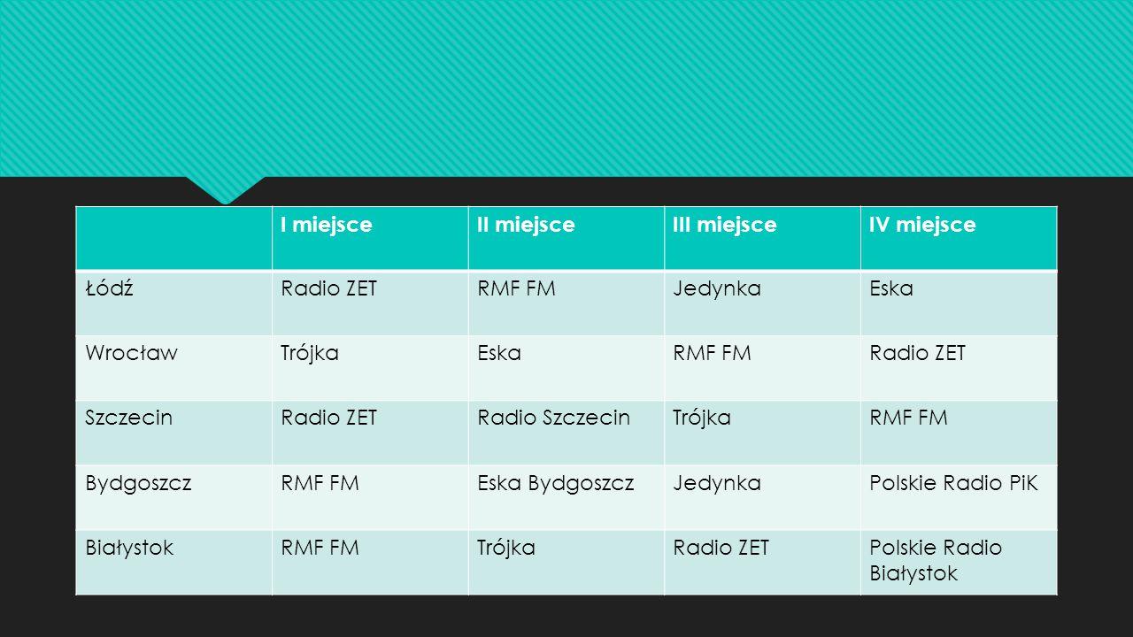 I miejsce II miejsce. III miejsce. IV miejsce. Łódź. Radio ZET. RMF FM. Jedynka. Eska. Wrocław.
