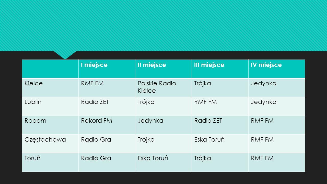I miejsce II miejsce. III miejsce. IV miejsce. Kielce. RMF FM. Polskie Radio Kielce. Trójka. Jedynka.
