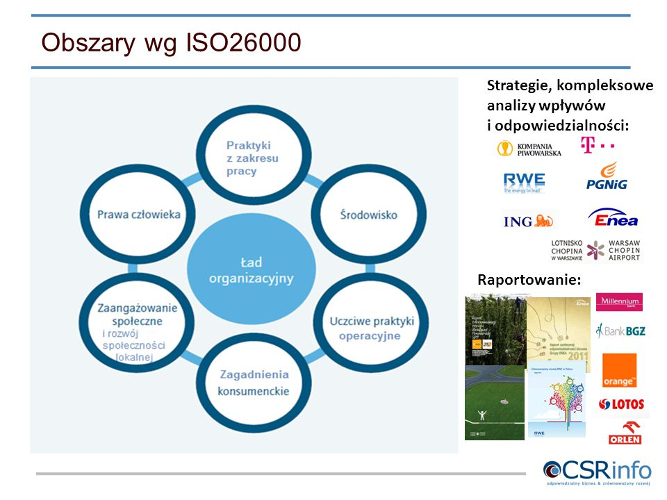 Obszary wg ISO26000 Strategie, kompleksowe