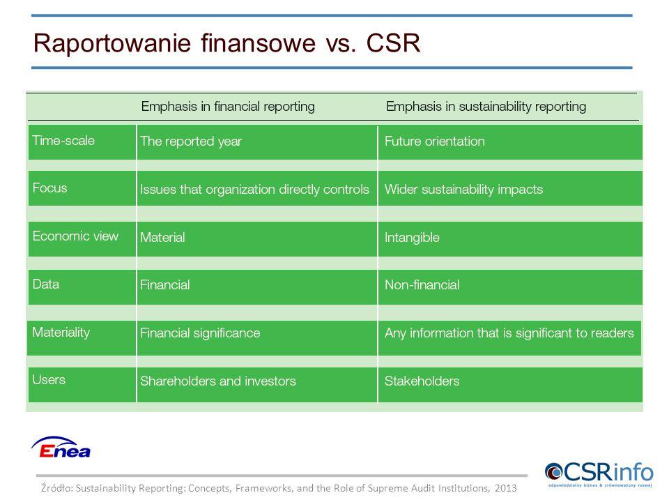 Raportowanie finansowe vs. CSR