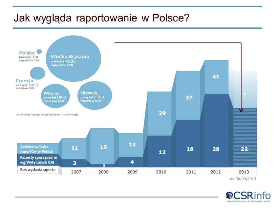 Jak wygląda raportowanie w Polsce